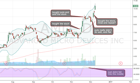 AMD: rinse and repeat? AMD