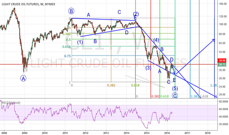 CL1!: Elliott wave analysis on oil in weekly chart (2016-04-09)