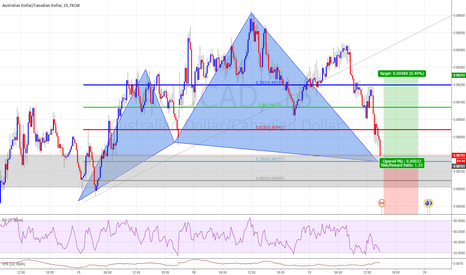 AUDCAD: Cypher Patter Completion With RSI Divergence Long Audcad