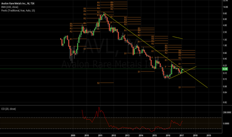 AVL: Long Avalon Rare Earth at 0.14 in next retracement