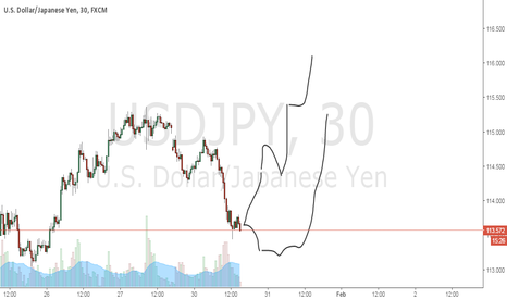 USDJPY: possible reverse upside