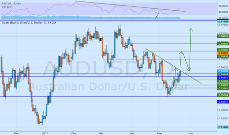 AUDUSD: The recuperation of aussie is a time's question