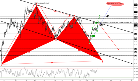DXY: DXY (4Hr) Retest of the 103.83 or ABCD / Respect for the trend ?