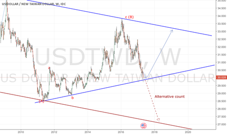 USDTWD: Channeling or breaking downwards?