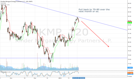 KMP: KMP Pull back to 80