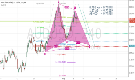 AUDUSD: AUDUSD potential Gartley