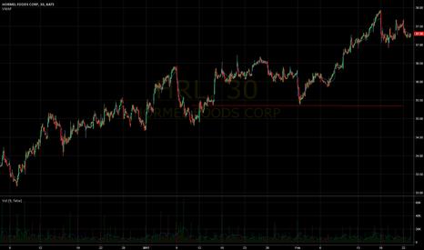 HRL: HRL broke good support on pre-market