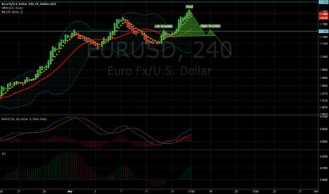 EURUSD: eurusd short now