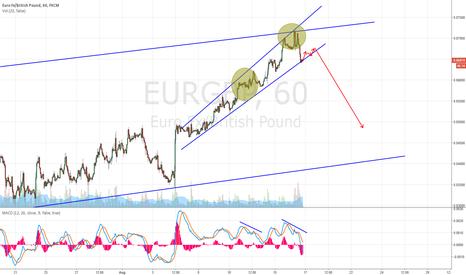 EURGBP: EUTO/GBP CLOSER LOOK