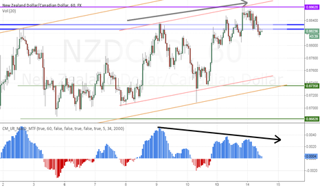 NZDCAD: NZDCAD trend continuation short