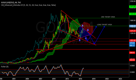 GOLD: GOLD ENDING TRIANGLE POSSIBILITIES