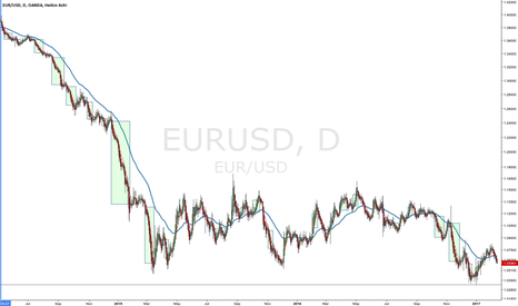 EURUSD: Backtest on the EURUSD