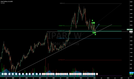 IPAR: Ipar stops on long trend line after falsing the last support