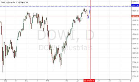 DOWI: Dow Astrologie Analyse