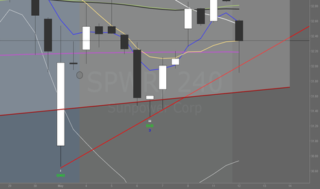 SPWR: PA is bouncing on Trendline