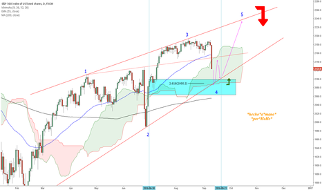 SPX500: $SPX - In the Arms of Mars - Carefully Long