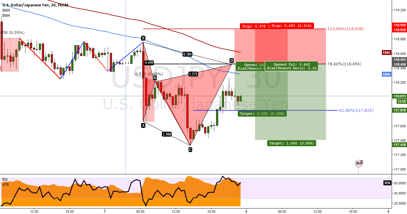 USDJPY Bearish Cypher setup