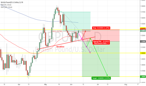 GBPUSD: GBPUSD - Head & Shoulders And How To Play