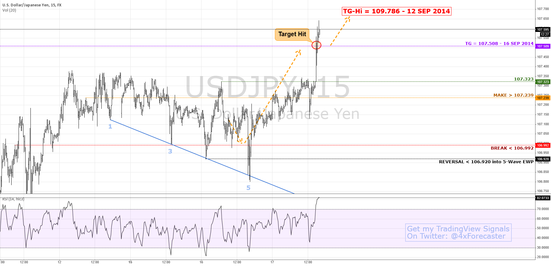 $JPY Hit Forecast TG @ 107.509; Eyes TG-Hi @ 109.786 | #forex