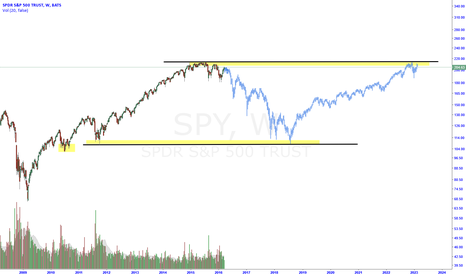 SPY: SPY - Double Bottom to Double Top Darvis Box