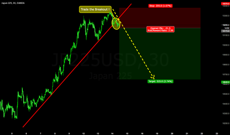 JP225USD: NIKKEI : TRADE THE BREAKOUT !
