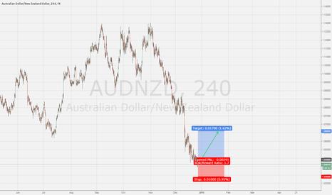 AUDNZD: AUD/NZD Reversal Levels - Target 1.080-1.100