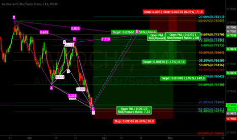 AUDCHF: Aud/Chf SHARK and CYPHER Patterns LONG