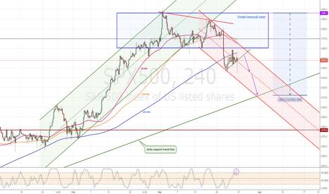SPX500: SPX500 4H chart view