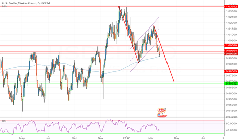 USDCHF: USD/CHF D chart measured move