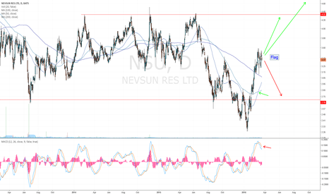 NSU: Great miner, likely going up with momentum