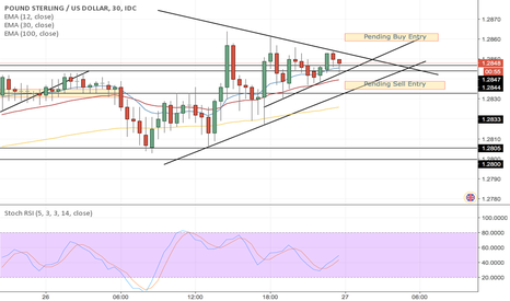 GBPUSD: Pound Sterling / US Dollar Symmetrical Triangle Opportunity