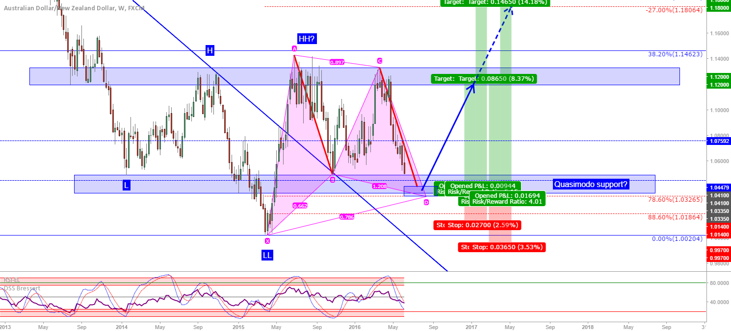 AUD/NZD: Good level for a possible long coming up