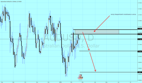 AUDUSD: Au short idea