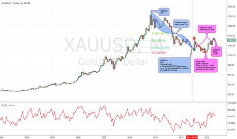 "XAUUSD: ""Two worlds one future"" from the movie ""upside down 2012"""