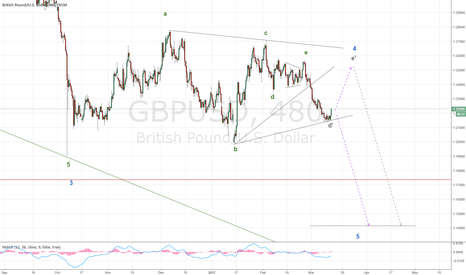 GBPUSD: GBP wave E swing high is still possible