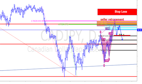 CADJPY: harmonic patteren for a short sell