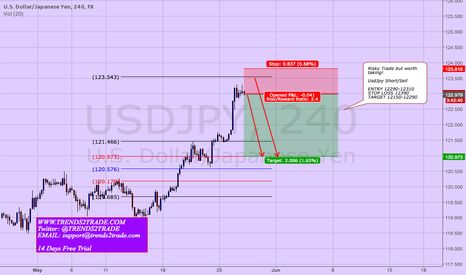 USDJPY: Is it time for Usdjpy to re-trace! Yes we think so!