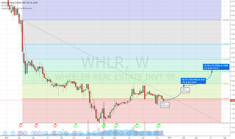 WHLR: WHRL Long projection