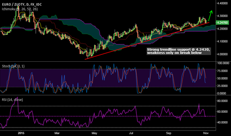 EURPLN: EUR/PLN bounces higher from trendline support, long at 2.2450