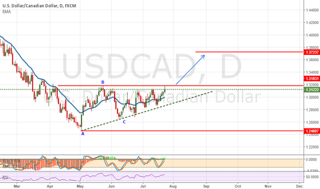 USDCAD: USDCAD : Ascending Triangle Breakout Target Price 1.37250
