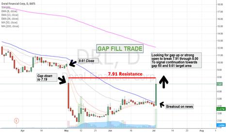 DRL: $DRL Gap Fill Trade