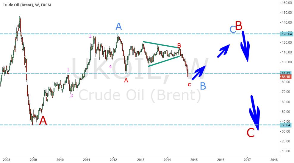 crude oil (brend) ukoil