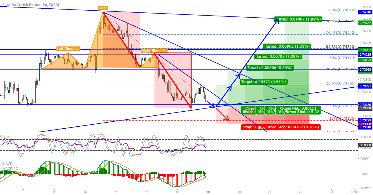 EUR/GBP: Long from the trendline, short if we break it...