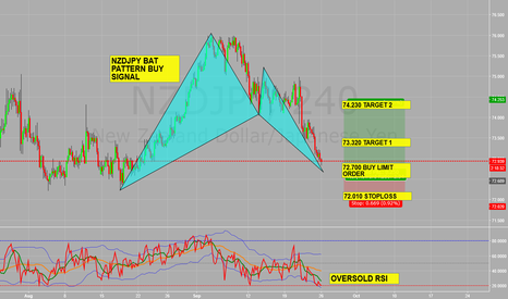 NZDJPY: Bat pattern almost completed