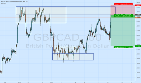 GBPCAD: GBPCAD - SHORT FROM 1.8470