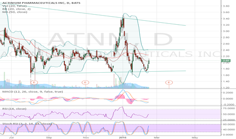 ATNM: Moving back toward key resistance @2.40