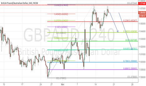 GBPAUD: enter now