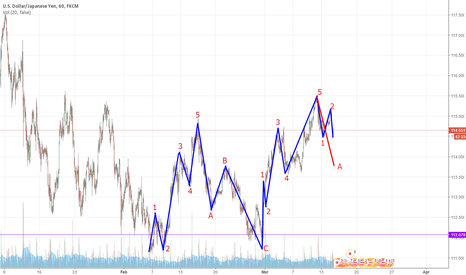 USDJPY: On wave A to the downside