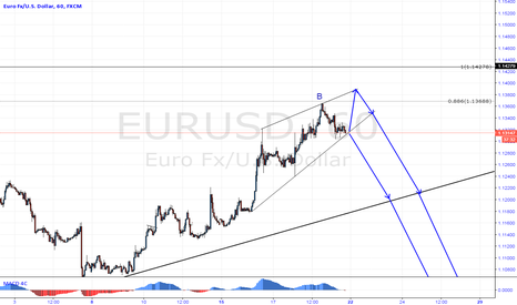 EURUSD: EURUSD SELL SETUP