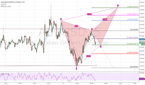 AUDUSD: Aussie 5m possible short term buy